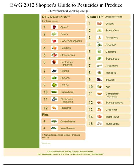 s guide environmental working dozen and clean fifteen