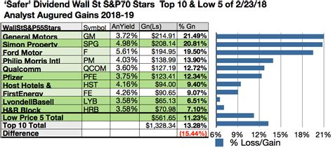 St S Mba Ranking by Meet 21 Wall St S P Safer Dividend Picks For