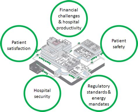 healthcare challenges the top five challenges facing today s hospitals