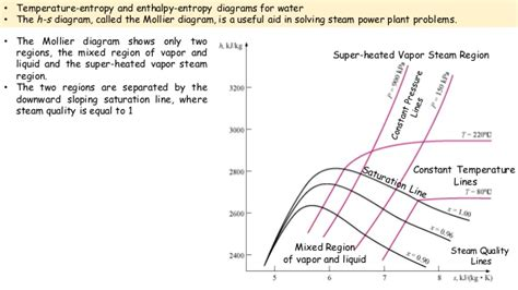 entropy enthalpy diagram entropy