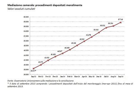 commercio mediazione giustizia alternativa 20mila mediazioni presentate in un