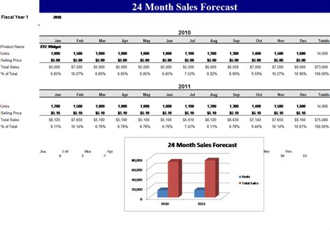 sales forecast template images