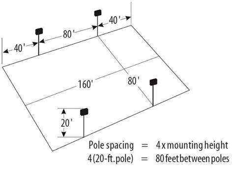 picture light rule of thumb area lighting design calculations part one electrical