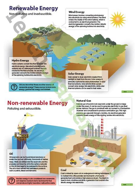 poster design resources renewable and non renewable energy posters