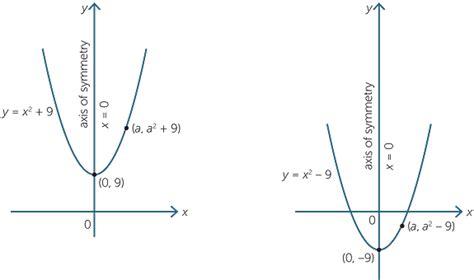 y 4x 2 table quadratic function