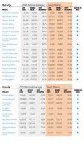Typical Bathroom Remodel Cost 2016 Home Improvement Cost Vs Value Report