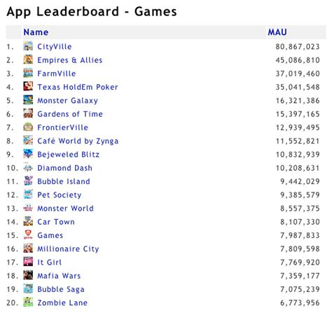 appdata app metrics and research gamasutra monthly user decline for popular