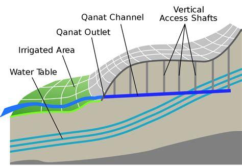 Blueprints Free by Qanat Wikipedia