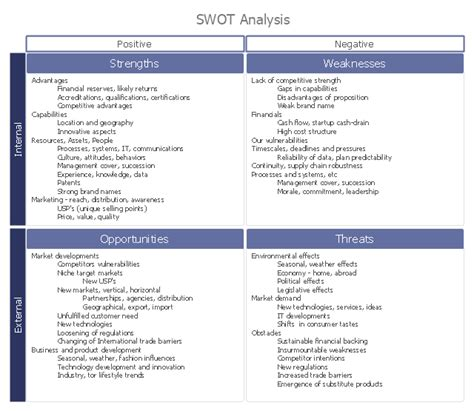 swot analysis swot analysis exles swot analysis