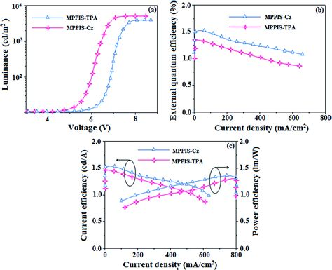 efficient non doped organic light emitting diodes with cui complex emitter 28 images highly