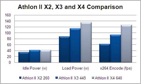 Amd Athlon Ii X3 445 Rana 3 1 Ghz an amd athlon processor for whs