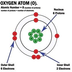 number of protons and electrons in oxygen how to make a 3d model of an oxygen atom quora