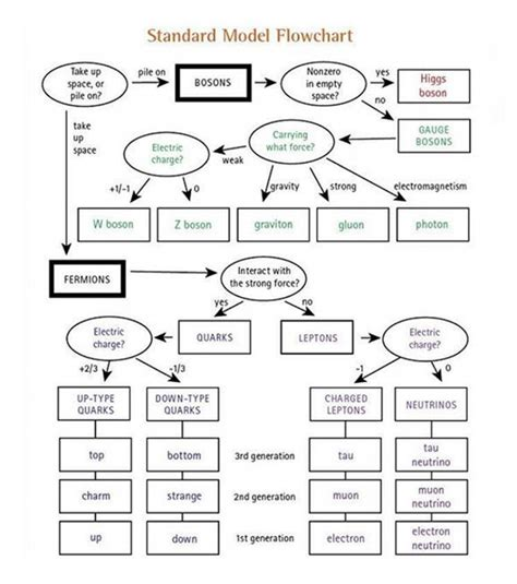 flowchart model flowchart model create a flowchart how to make a