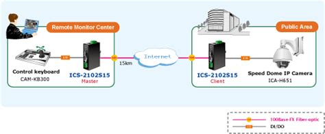 Solusi Serial Ip Ethernet Planet Ics 100 media convertor industrial planet protectie ip 30 de la