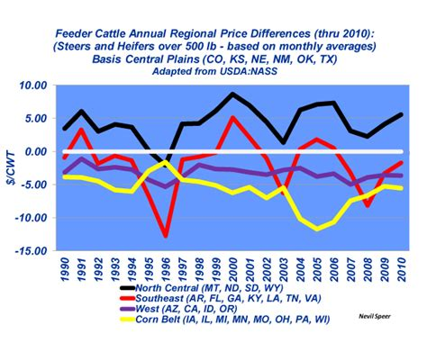 Feeder Cattle Prices beef industry at a glance feeder cattle regional price differences beef magazine