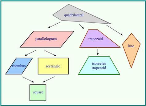 diagram of quadrilaterals diagram of quadrilaterals 28 images quadrilaterals