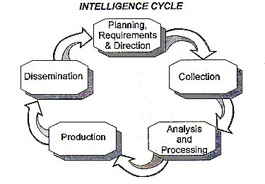 Handbook Of Information Management section 2 intelligence collection activities and