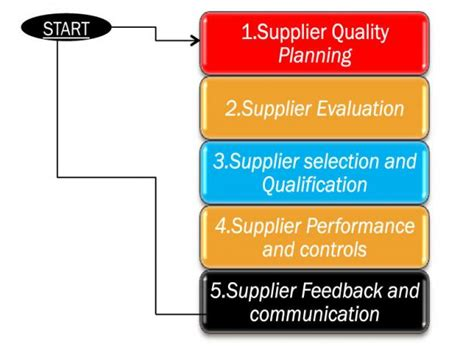 tag supplier audit quality audits and inspections in images