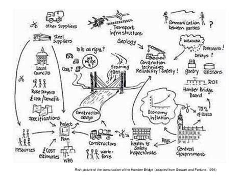 picture diagram rich pictures