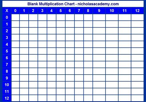 free math printable blank multiplication chart ultimate the 25 best times table grid ideas on pinterest
