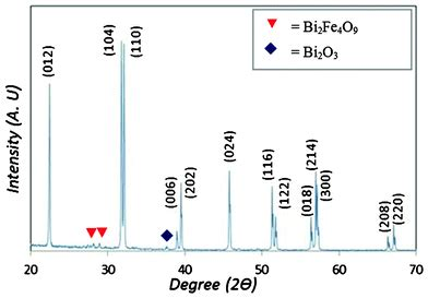 xrd pattern of bifeo3 evidence of high rate visible light photochemical