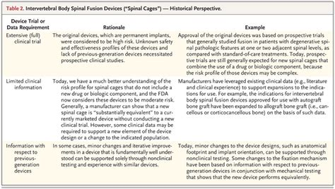 An Fda Viewpoint On Unique Considerations For Medical Device Clinical Trials Nejm Report Template Nejm