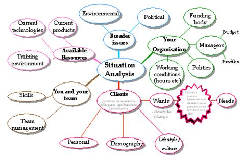 situational analysis template situation analysis exle
