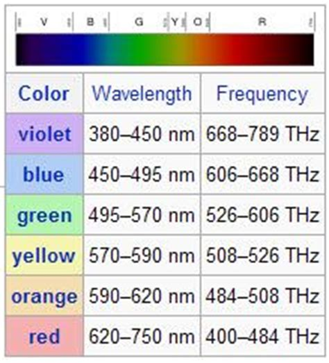 wavelength color chart electromagnetic spectrum waves and different types of on