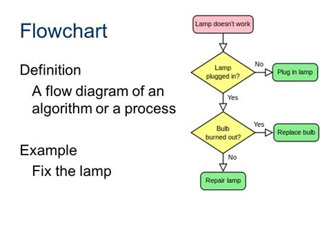 parts of flowchart flowcharting an introduction ppt