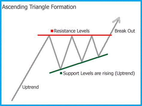 triangle pattern in forex ascending triangle chart pattern forex trading strategy