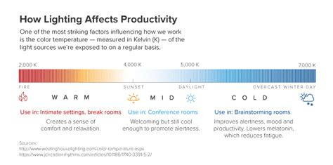 what factor affects the color of a how lighting affects the productivity of your workers