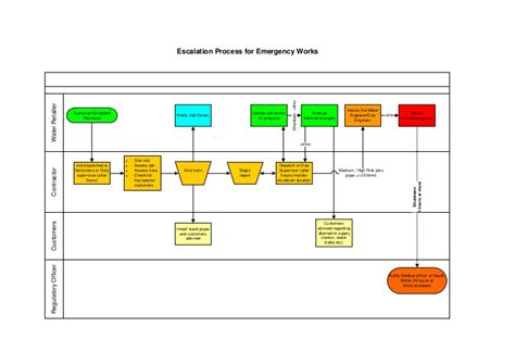 escalation flowchart escalation process for emergency works