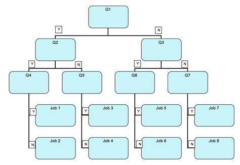Decision Tree Template Visio by Template Decision Tree Visio Template