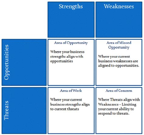 3 Strengths And 3 Weaknesses Mba by Swot Template