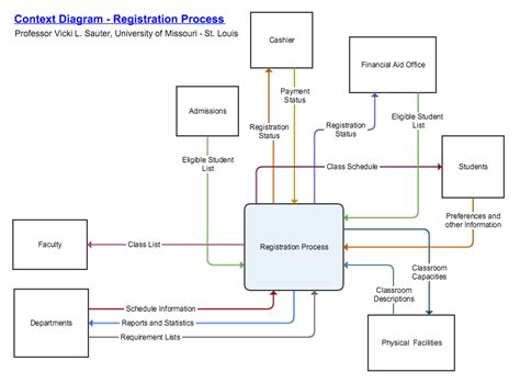 gliffy data flow diagram six flowchart types templates