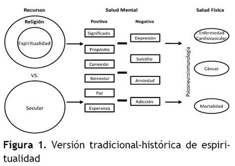 conexiones espirituales como encontrar la espiritualidad a traves de todas las relaciones en su vida spanish edition the health in the mark of the psychology of the religion