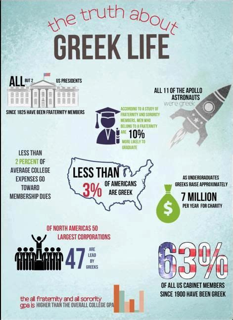 Greek Life Memes - 206 best images about greek quotes memes on pinterest