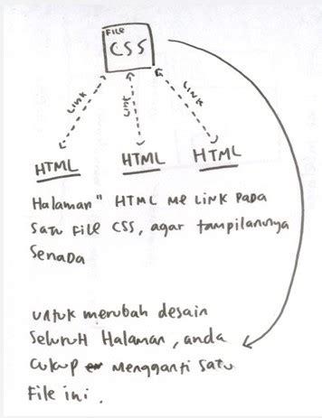 apa itu css layout apa itu css belajar pemrograman php dan html dan dunia