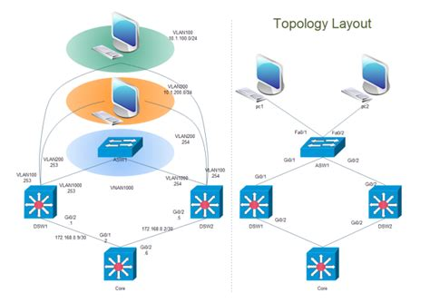 cisco network layout software cisco topology layout free cisco topology layout templates