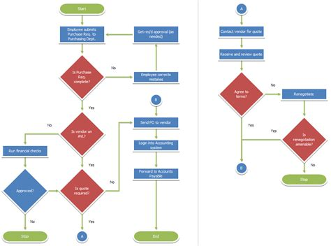 process flow charting flowcharts