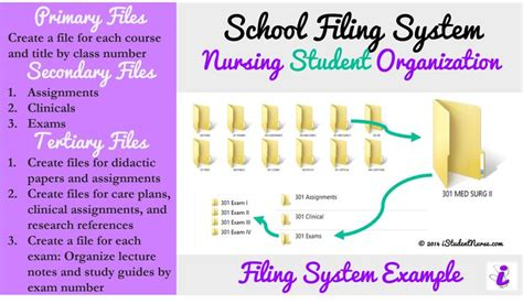 7 best images about organizational skills tips for nursing students on new