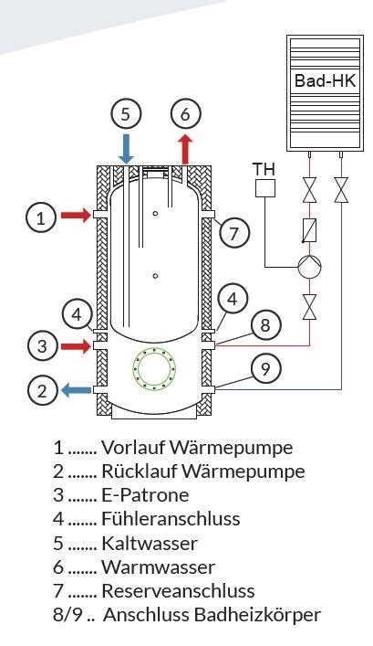 Wandheizung Bad Elektrisch by Wandheizung Vs Infrarotheizung Bad Seite 2