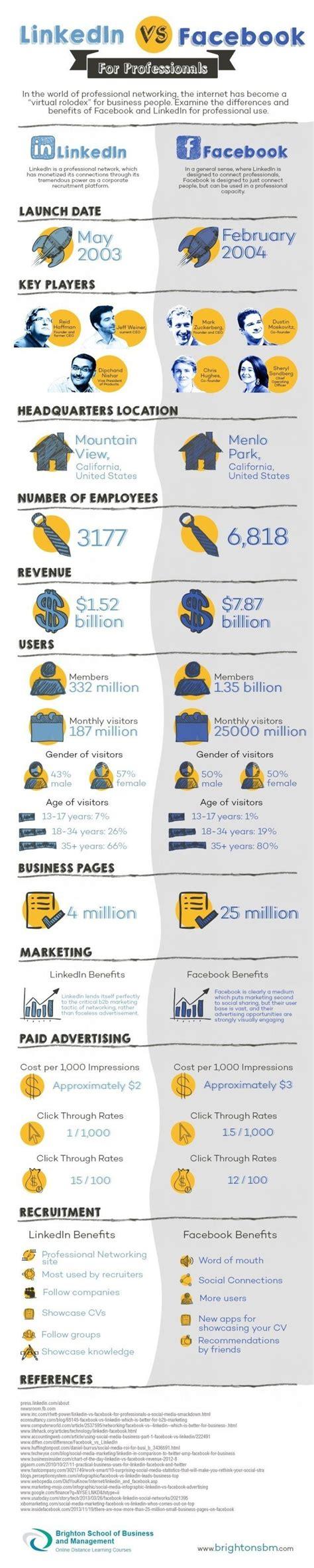 Keystone Strategy Mba Linktedin vs linkedin networking infographic