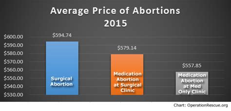 53 abortion clinics closed in 2015 81 of all abortion