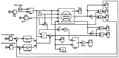 doubly fed induction generator in simulink doubly fed induction generator in simulink 28 images wind farm using doubly fed induction