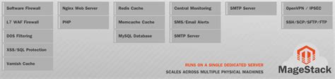 best server for magento archives page 8 of 19 magento hosting by sonassi