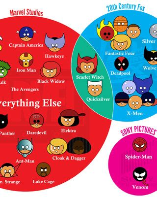 marvel film rights marvel character movie rights infographic geektyrant
