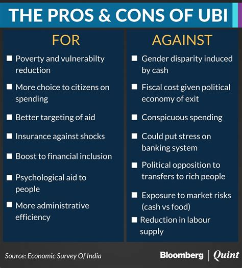 Pros And Cons Of One Year Mba by Universal Basic Income In India Pros Cons Oliveboard