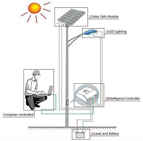 Lu Hias Dekorasi Solar Panel 30 Led 6 5 Meter Warm White 100w solar panel outdoor 12v 24v 30w bridgelux chip led solar light view solar