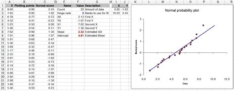 Pattern Of Distribution Test Exle | how to check for normal distribution using excel for